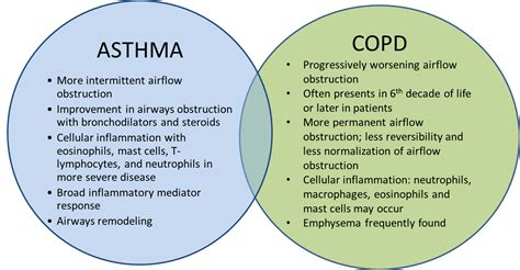 Asthma and COPD – Overlapping Disorders or Distinct