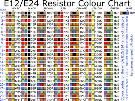 Resistor Colour Code Chart – My Pitcher Overfloweth