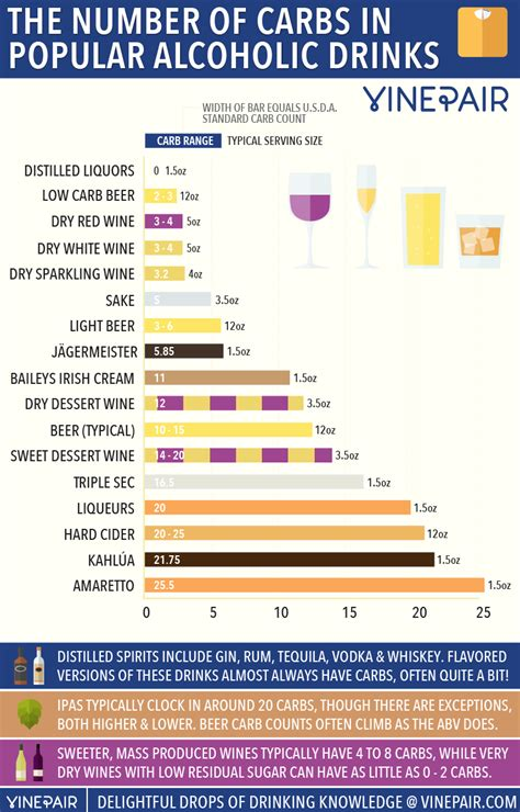 The Number Of Carbs In Popular Wines, Beers & Spirits