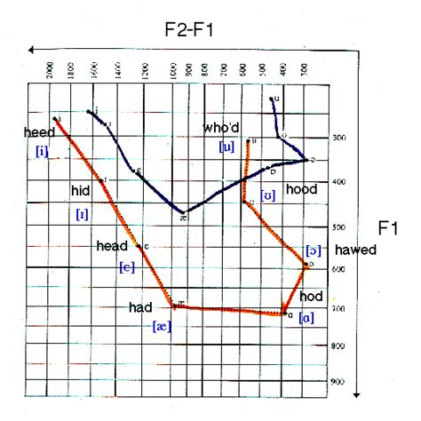 Formant Frequencies