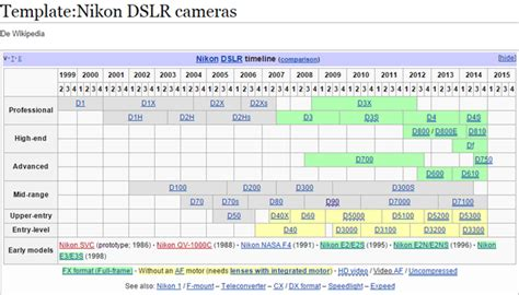 How are Nikon DSLRs numbered? Which ones are entry-level