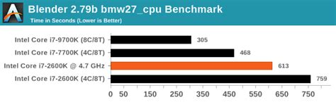 CPU Performance: Rendering Tests - Upgrading from an Intel